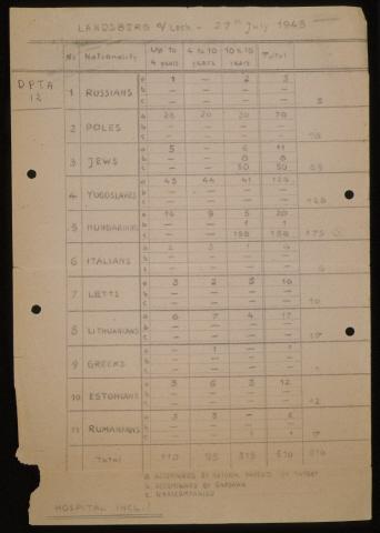 Landsberg DP Camp Chart